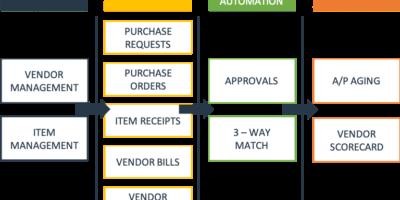 procurement high-tech